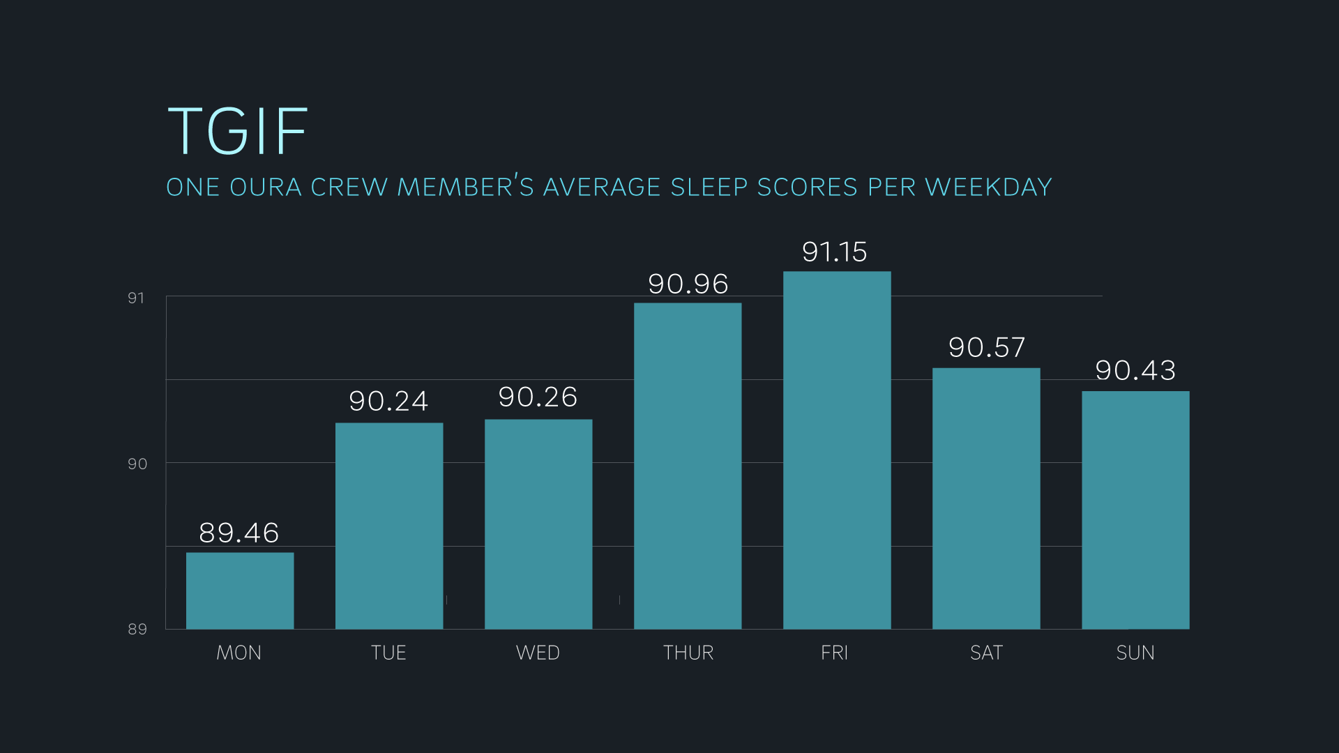 Sleep score per weekday graph