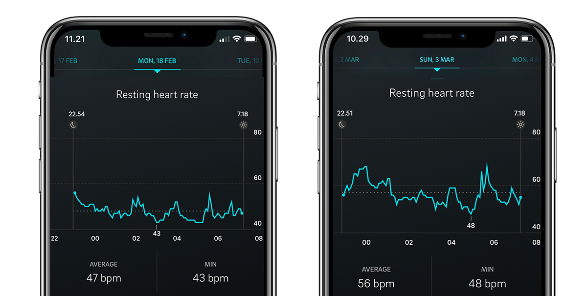 The Oura app lets you track your night-time heart rates