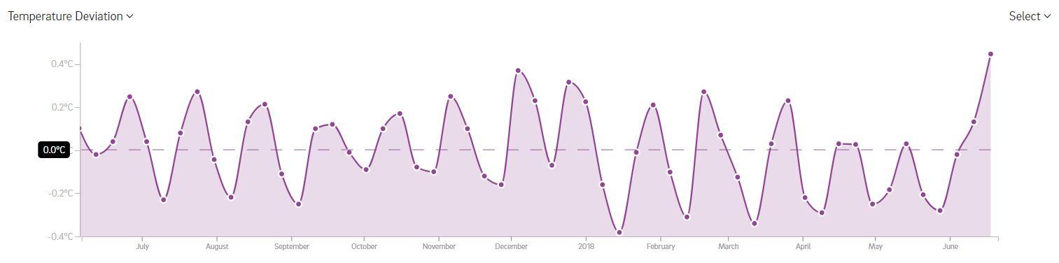 Temperature deviation graph