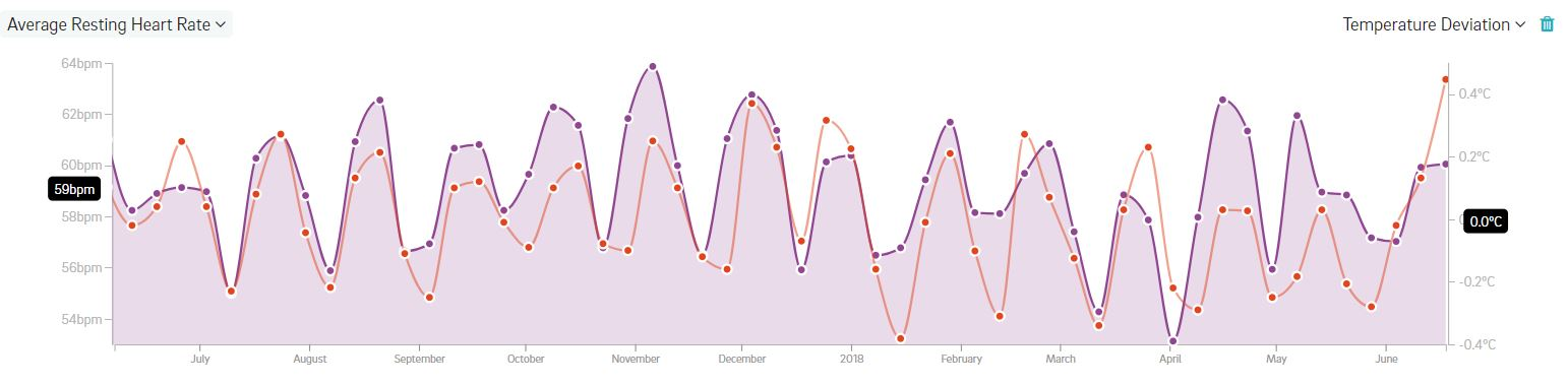 Understand and Track Your Menstrual Cycle Phases | Oura Ring