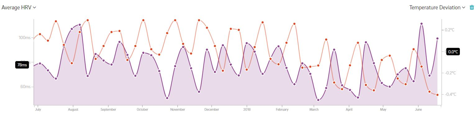 HR and temperature deviation graph