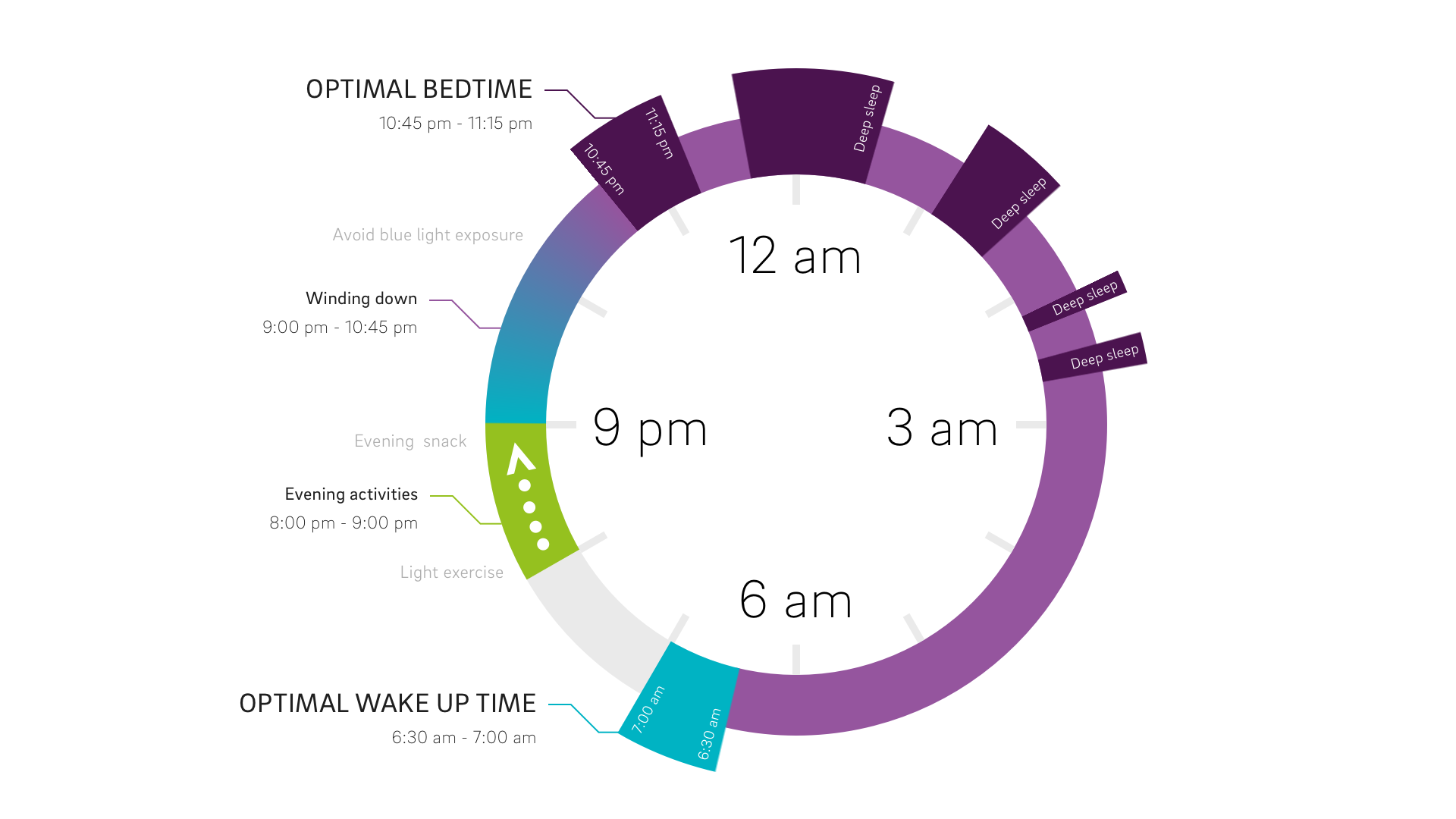Clock illustration to help get more deep sleep