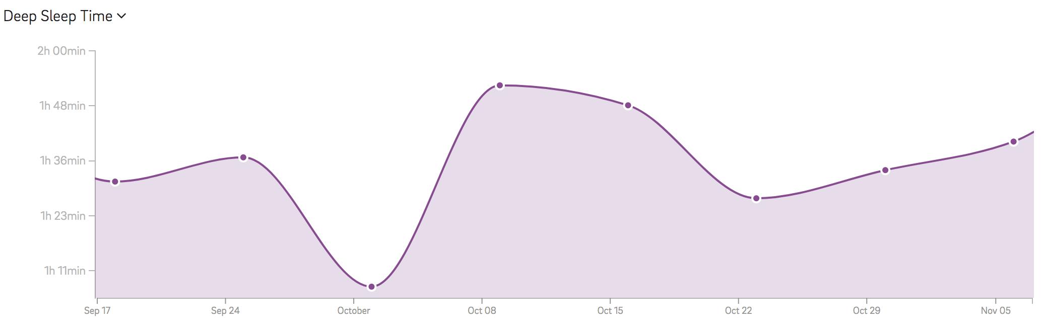 weekly deep sleep graph