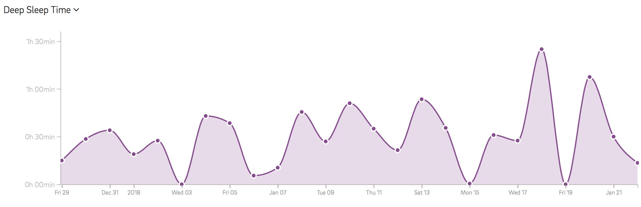 deep sleep graph