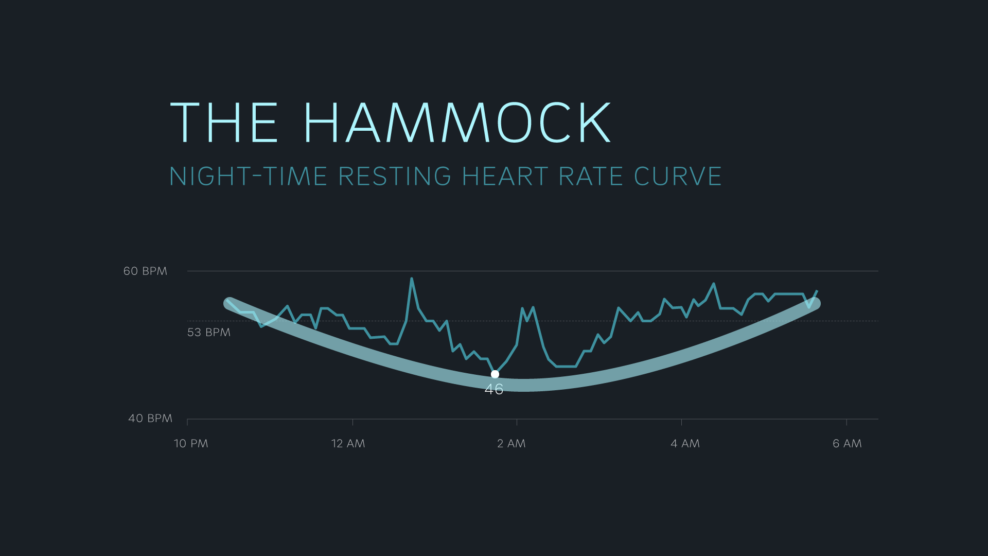 The Hammock-shaped heart rate curve