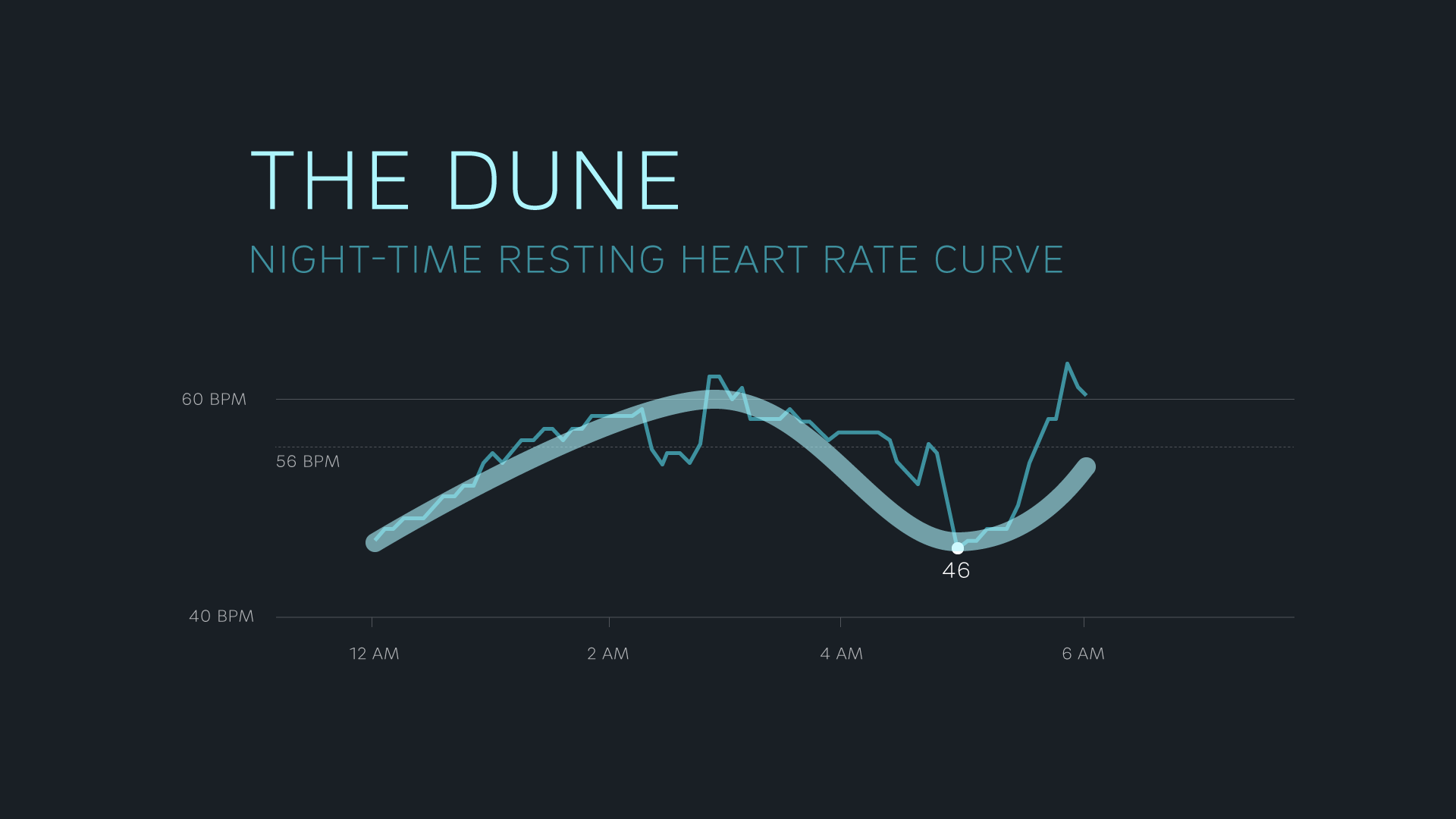 The dune-shaped heart rate curve