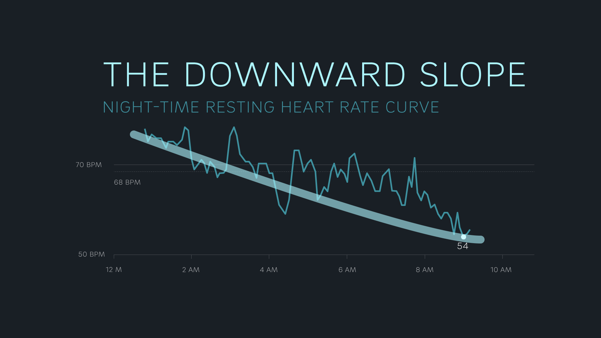 The downward slope-shaped heart rate curve