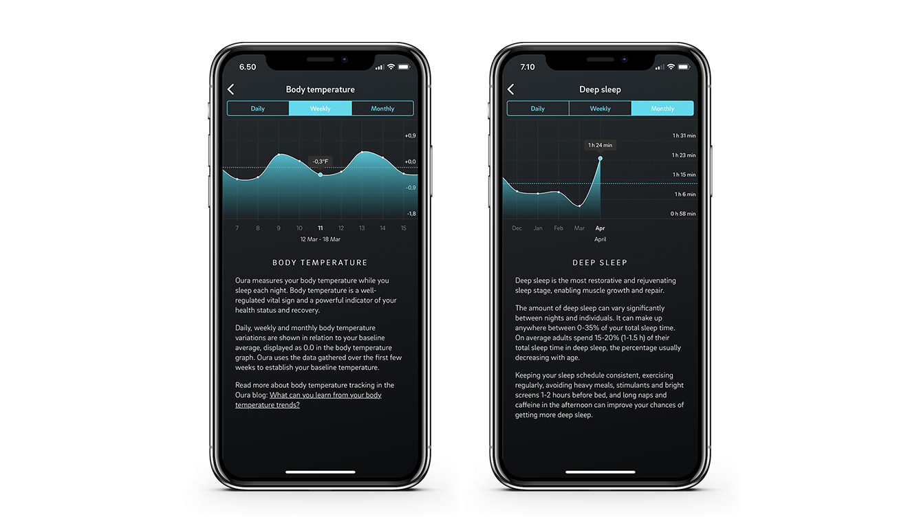 Trends view on the Oura app