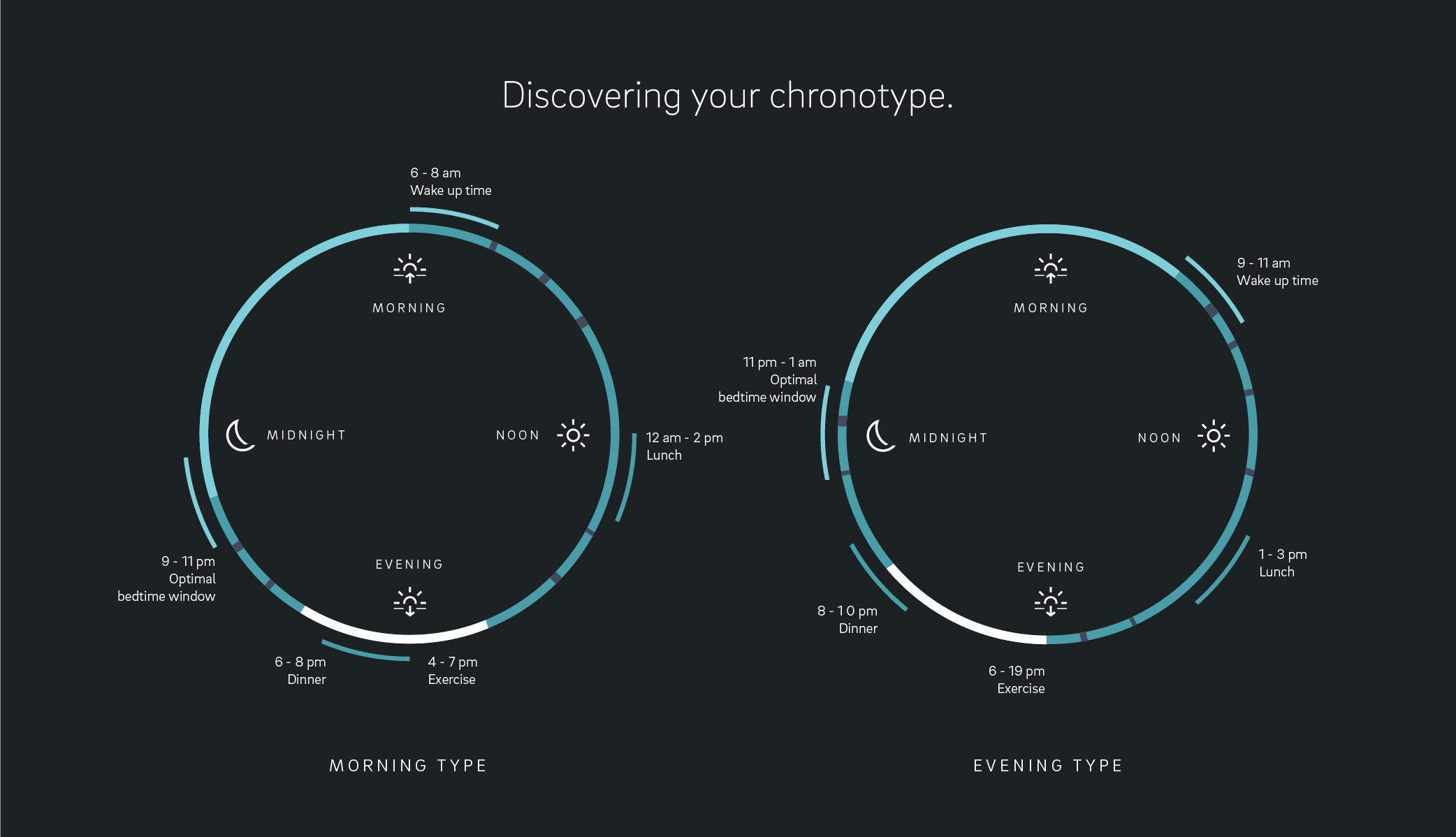 Chronotypes