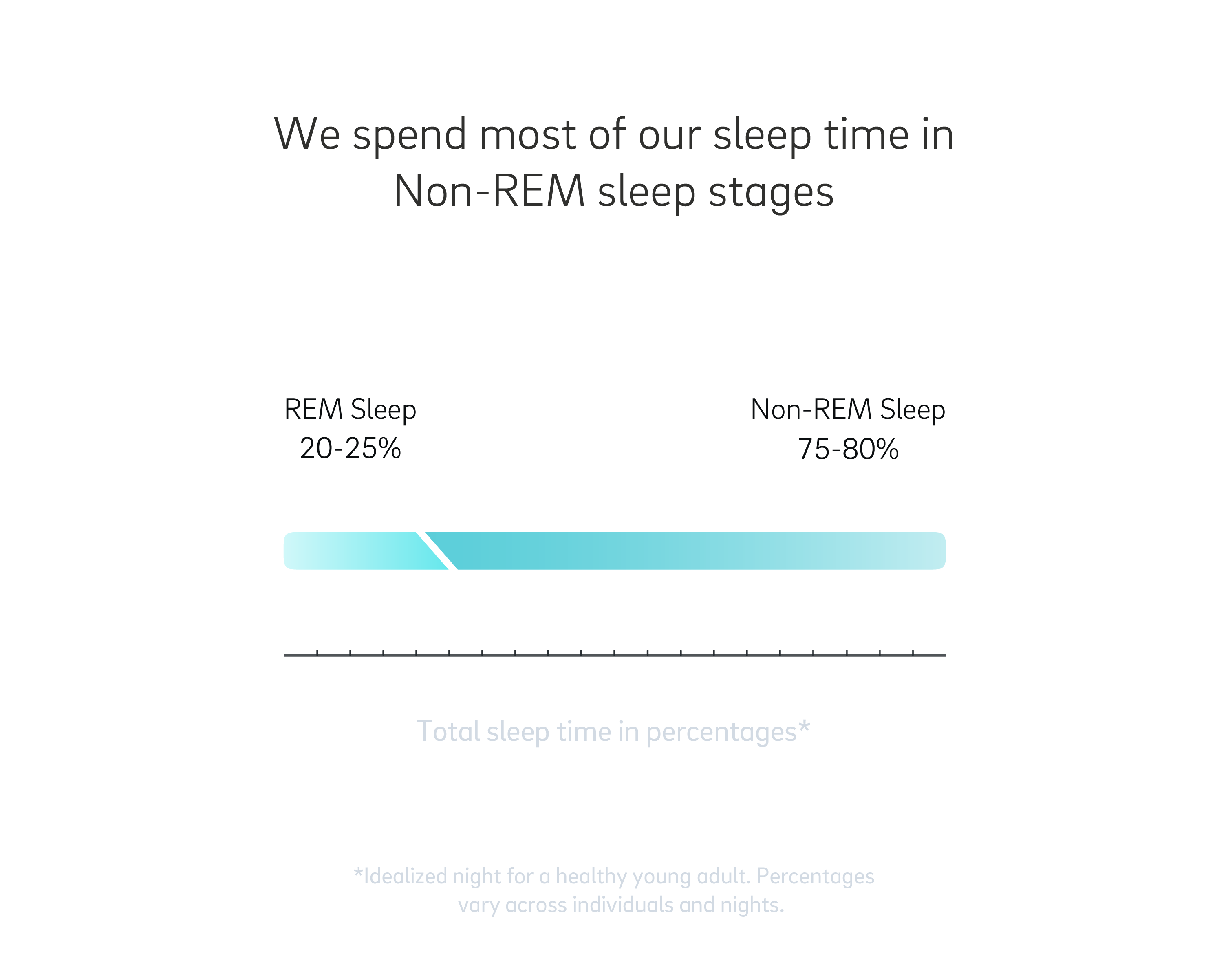 The Definitive Guide to the Stages of Sleep | Oura Ring