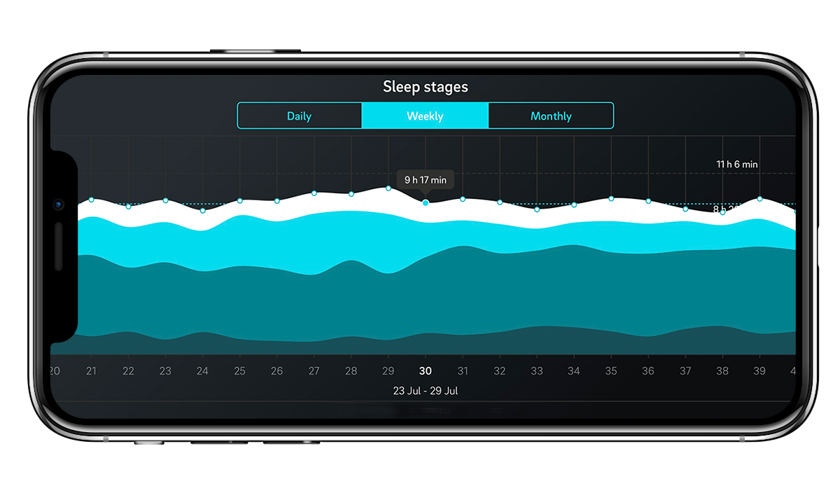 Sleep stages in the Oura app