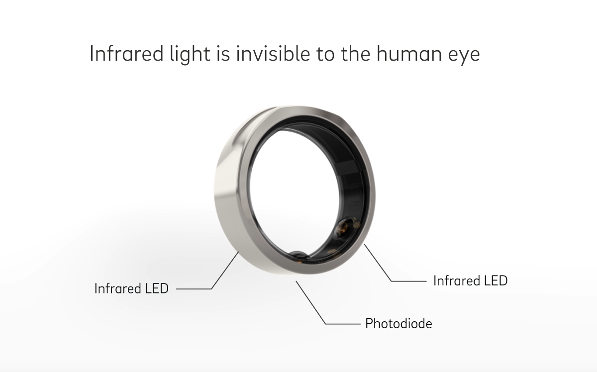Infrared light is invisible to the human eye