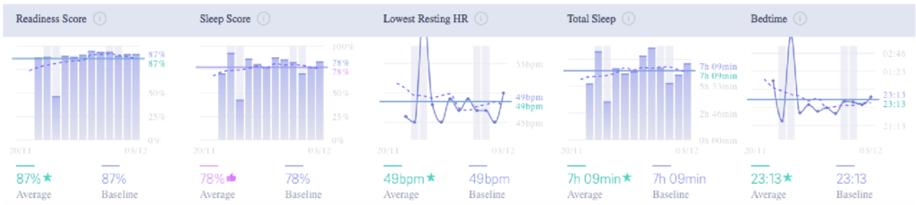 Oura scores after recovery week